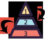معرفی انواع نمودارهای رایتینگ تسک 1 آیلتس آکادمیک