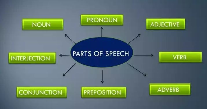 اجزای کلام در انگلیسی