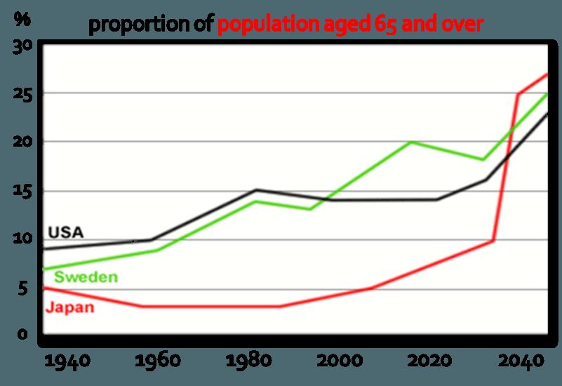 نمودار رایتینگ آیلتس مردم +65 سال