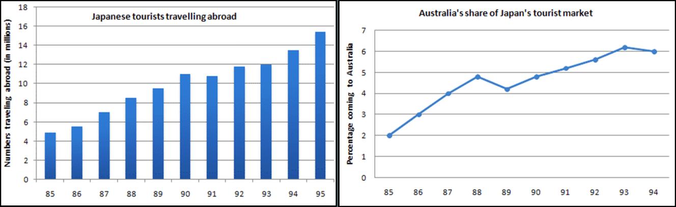 نمودار رایتینگ تسک یک اکادمیک ایلتس توریست ژاپن و استرالیا